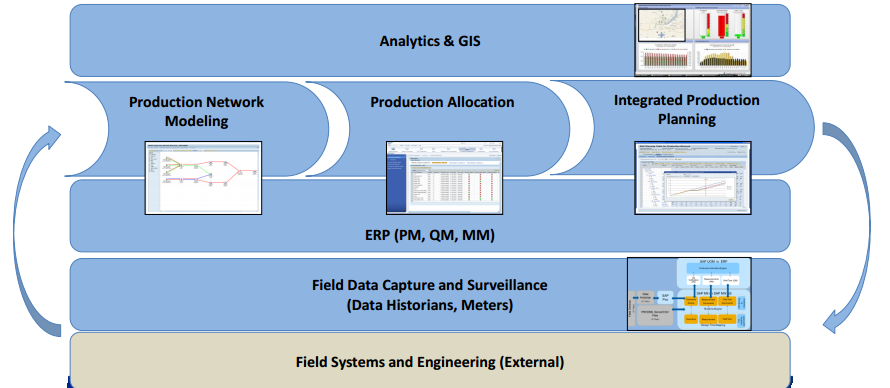 maintenance management system for upstream operations True integration of upstream data from disparate systems typical xhq asset  intelligence solutions provide the following features, functions and  production  management and operational data can easily be shared with other departments  to.