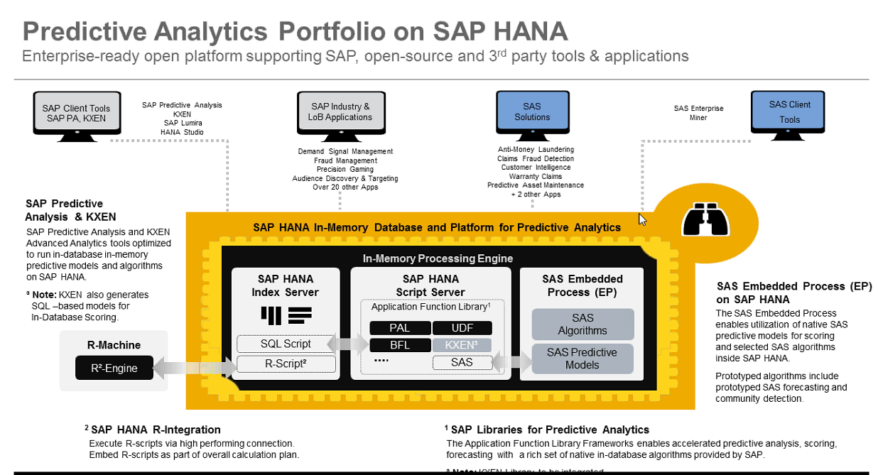 predictive analytics portfolio on HANA.png