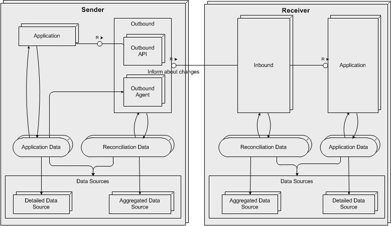 reconciling data across systems using sap bw