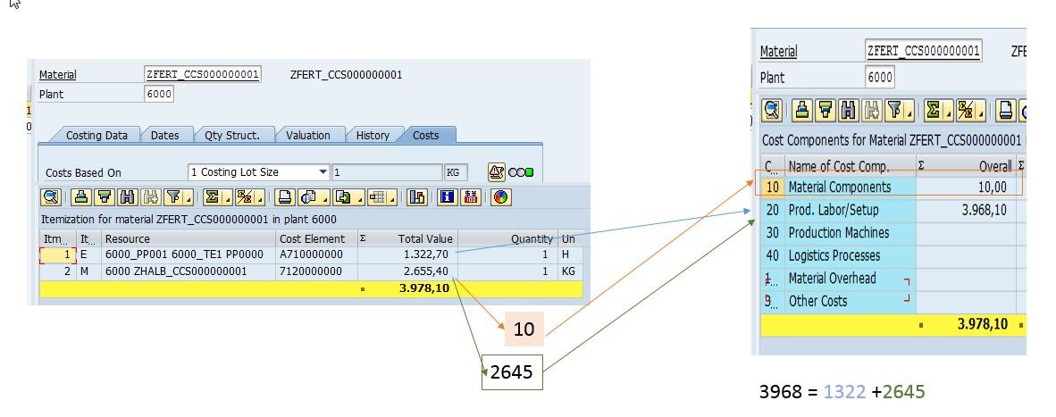 standard cost itemization and multilevel ccs sap blogs