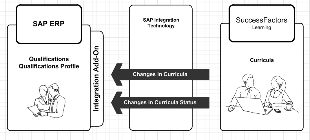Curricula Integration with SAP Qualifications.png