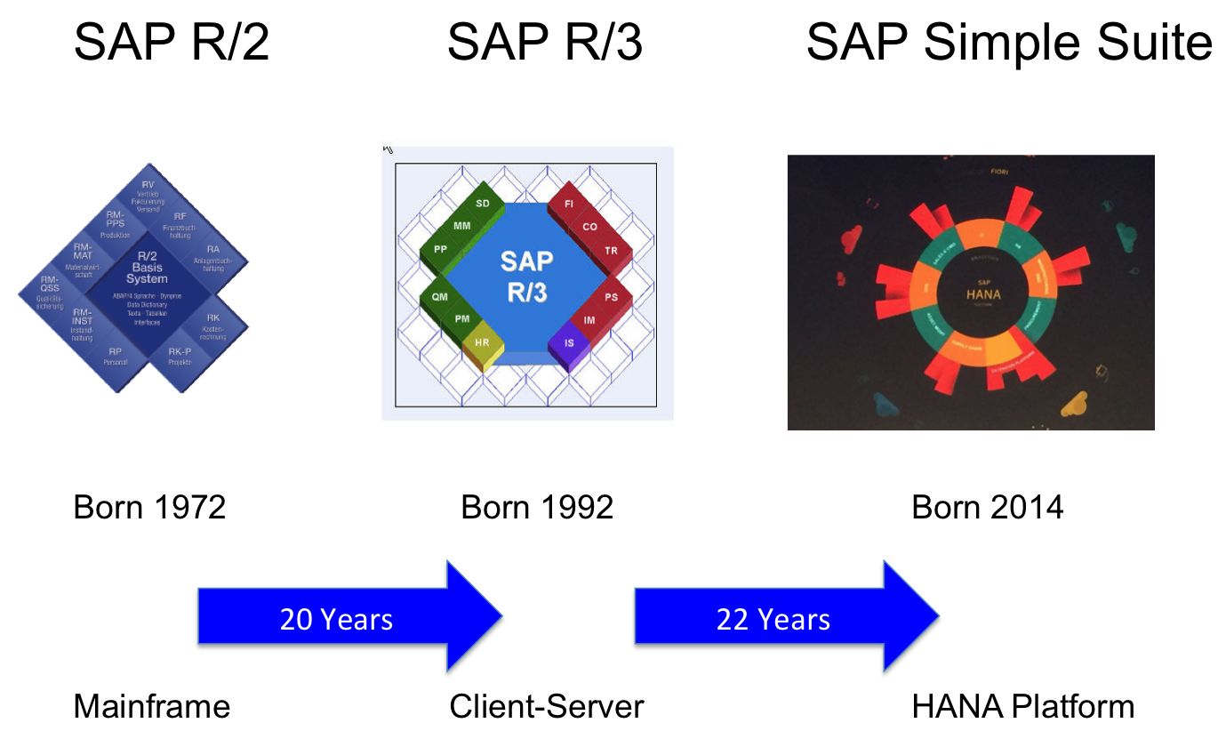 Evolution of SAP.png