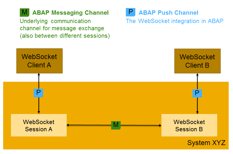 Enabling real-time bidirectional client-server communication using
