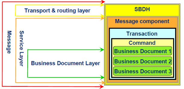 gs1 integration sap pi 7 1 part i sap blogs