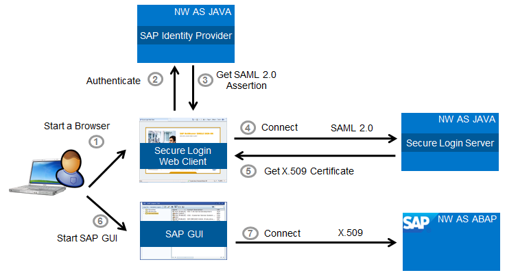 SAML 2 0 and SAP GUI Single Sign-On in one and the same