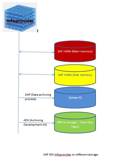 sap bw on different storage.jpg