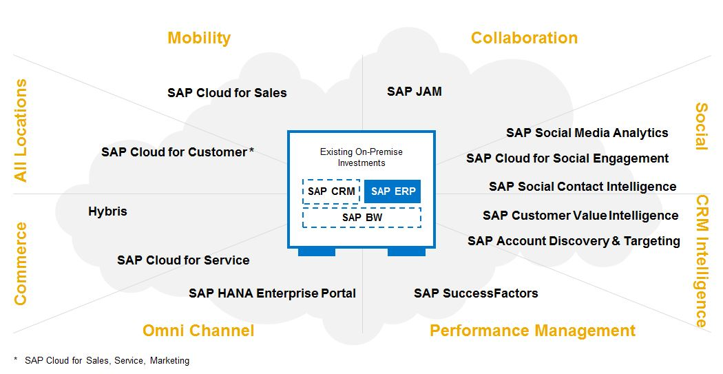 SAP-Cloud-Solutions.JPG