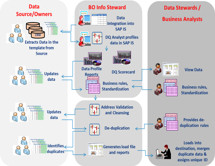 SAP IS and DS Process Flow.png