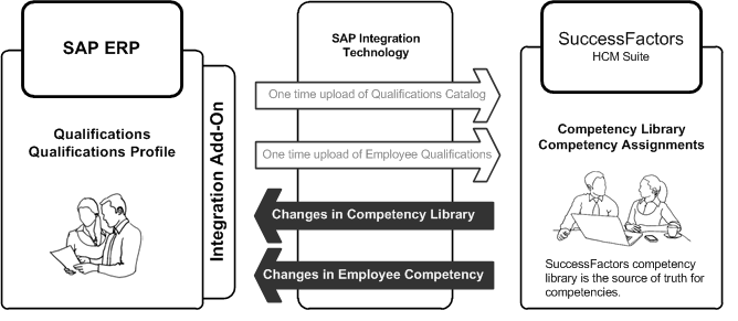 SuccessFactors Competencies integration with SAP Qualifications.png