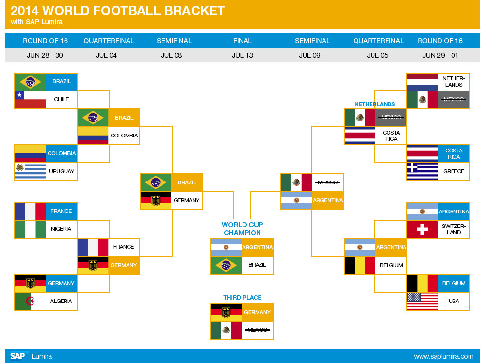 /wp-content/uploads/2014/06/updated_world_cup_bracket_489461.jpg