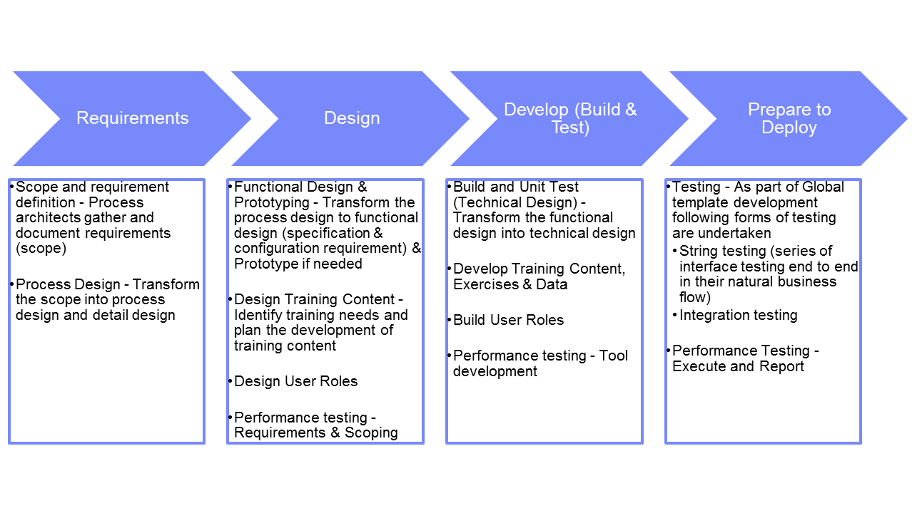 Implementation methodology template choice image template design ideas for Implementation approach template