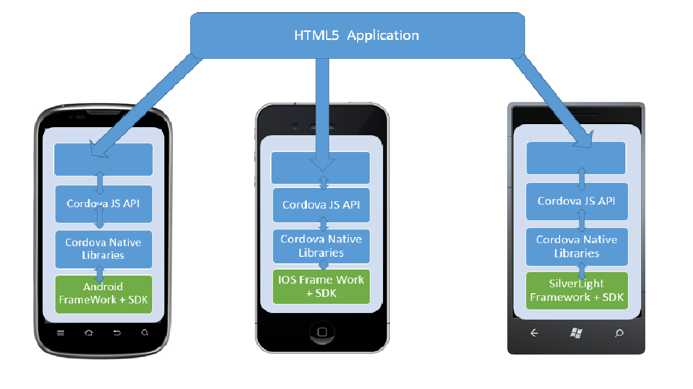 What is Cordova and how does it work ? | SAP Blogs