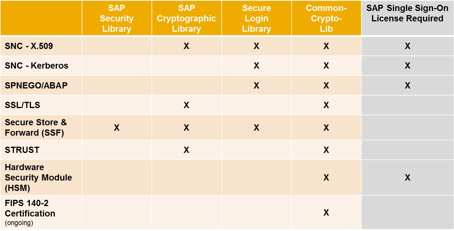 "SAP's New Cryptographic Library ""CommonCryptoLib"" 