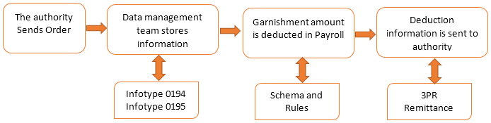 Garnishment.PNG