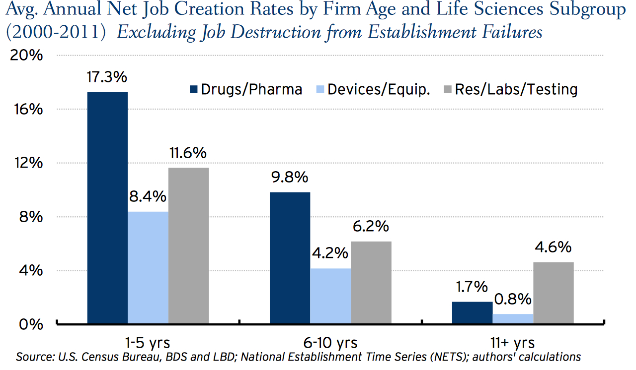 LS job creation rates.jpg