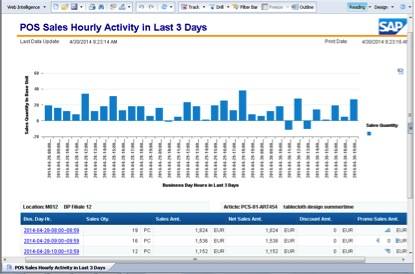 /wp-content/uploads/2014/07/pos_sales_hourly_activity_486970.jpg