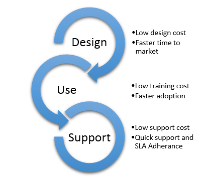 Program Lifecycle and benefits of user friendly design.PNG