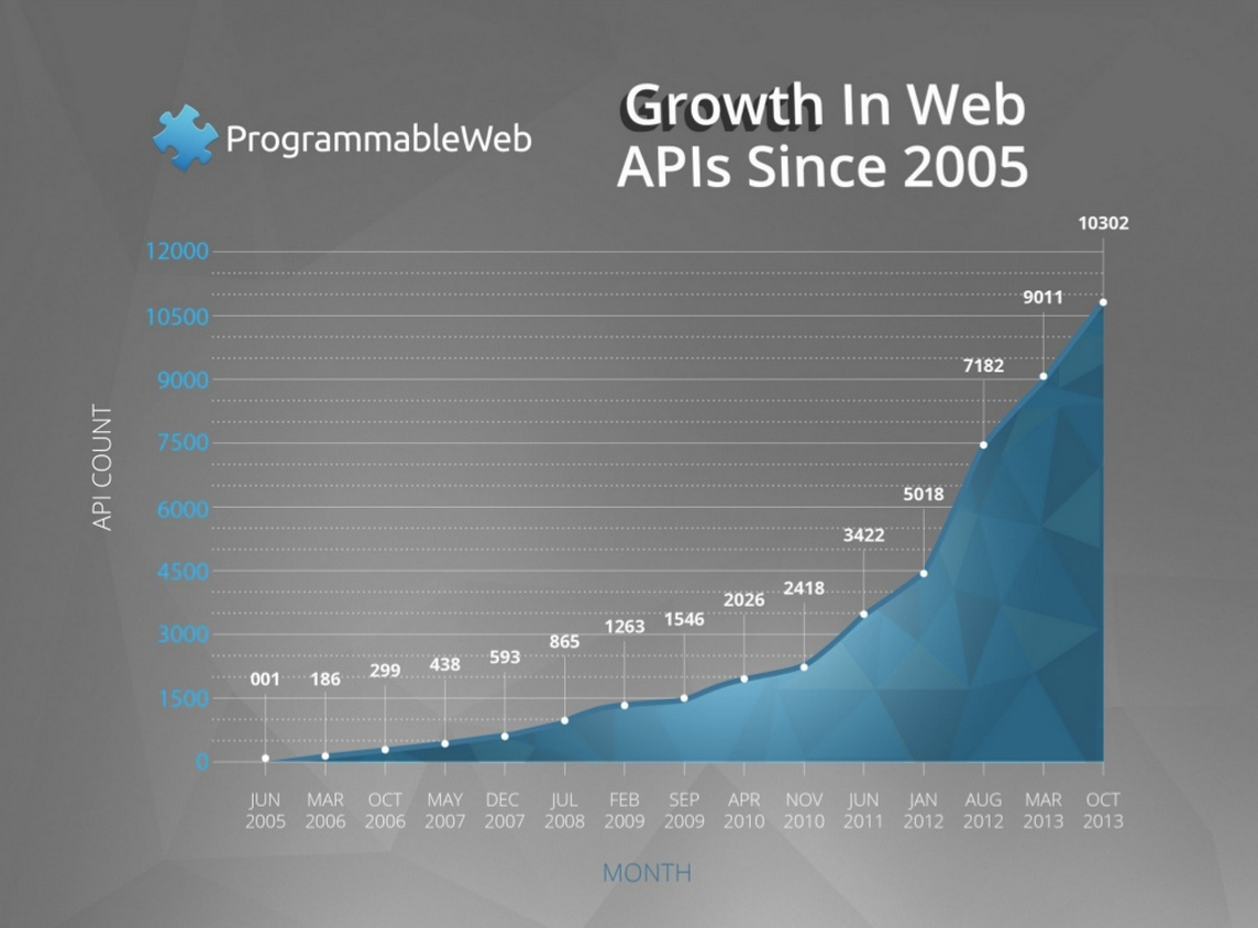 /wp-content/uploads/2014/07/programmable_web_growth_in_web_apis_496402.jpg