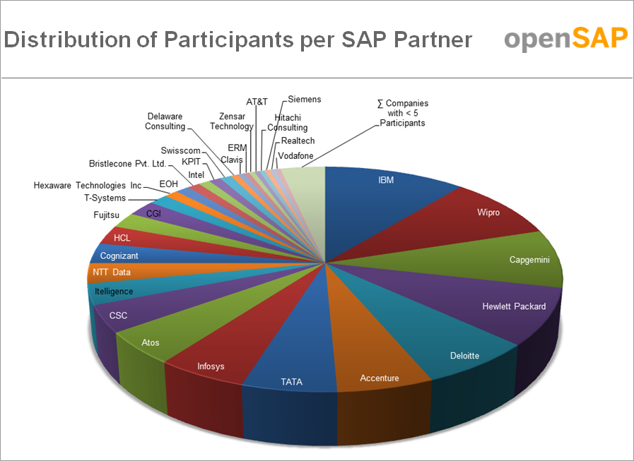 RDS_DistributionOfParticipants_PerPartner.png
