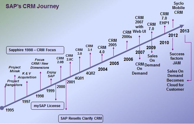 SAP CRM Journey.JPG