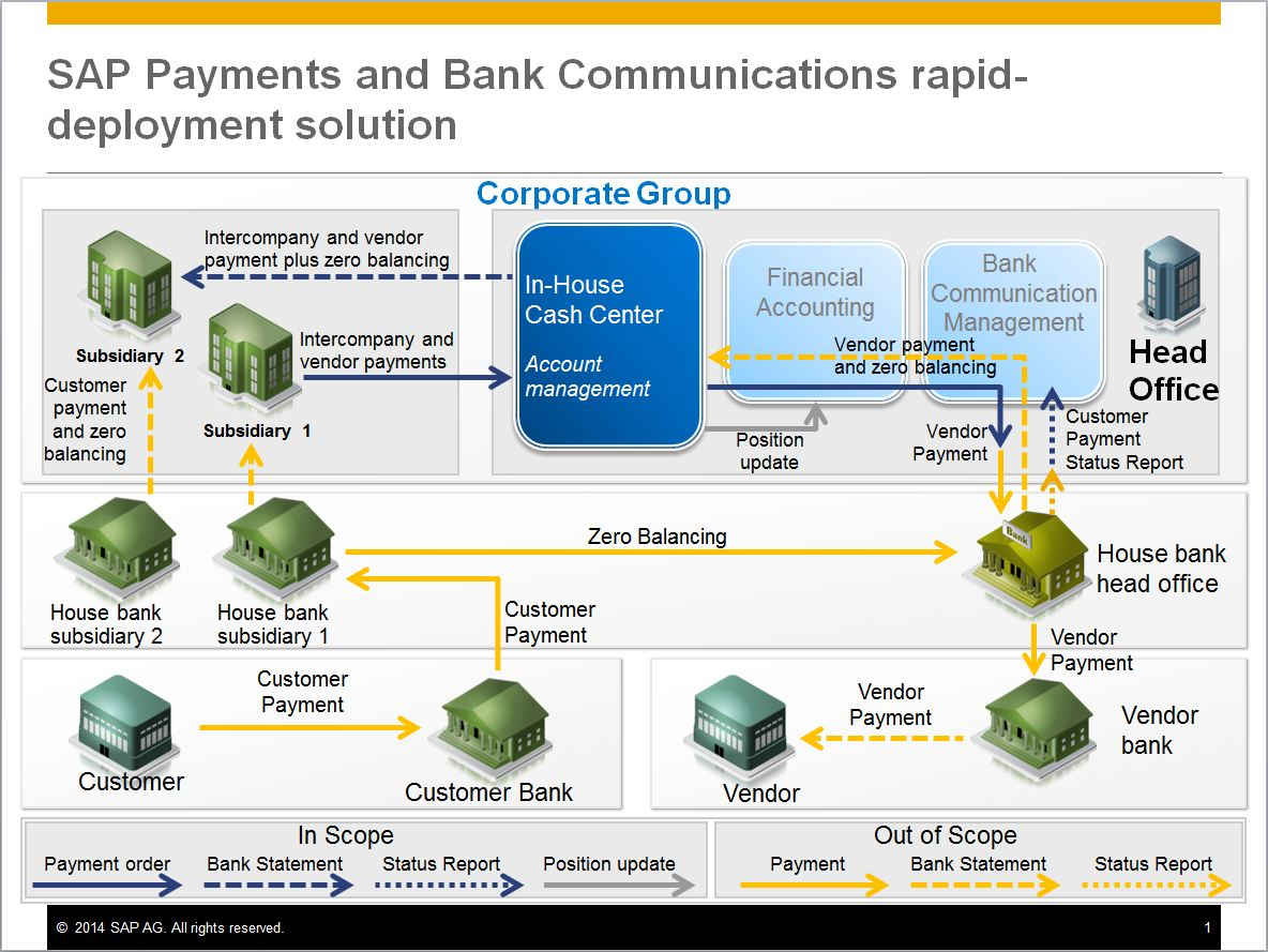 SAP_Payments_Bank_Communications_RDS.JPG