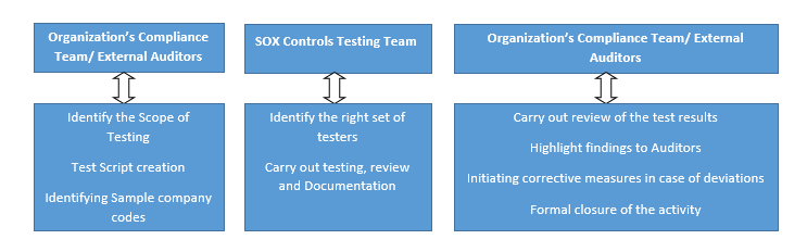 soxpng - Sox Process Documentation