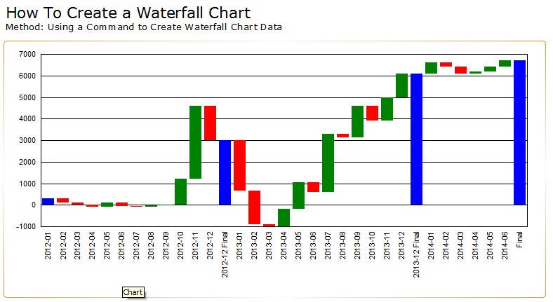 How To Create A Waterfall Chart In Crystal Reports  Sap Blogs