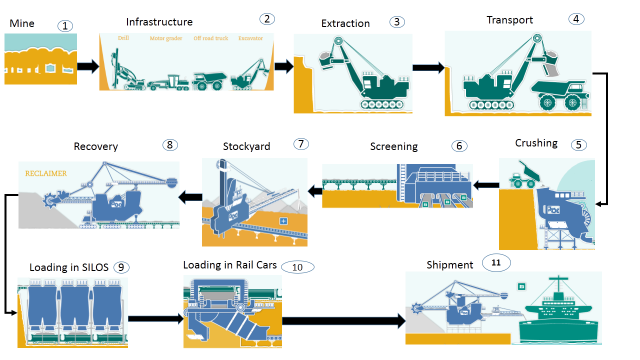Mining Process and SAP Solution | SAP Blogs