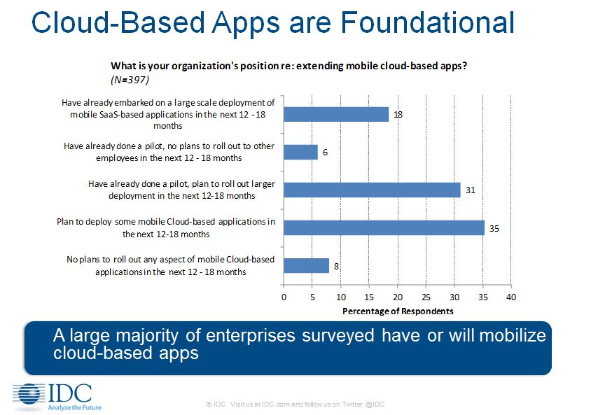 Mobile Cloud Webinar Slide.JPG