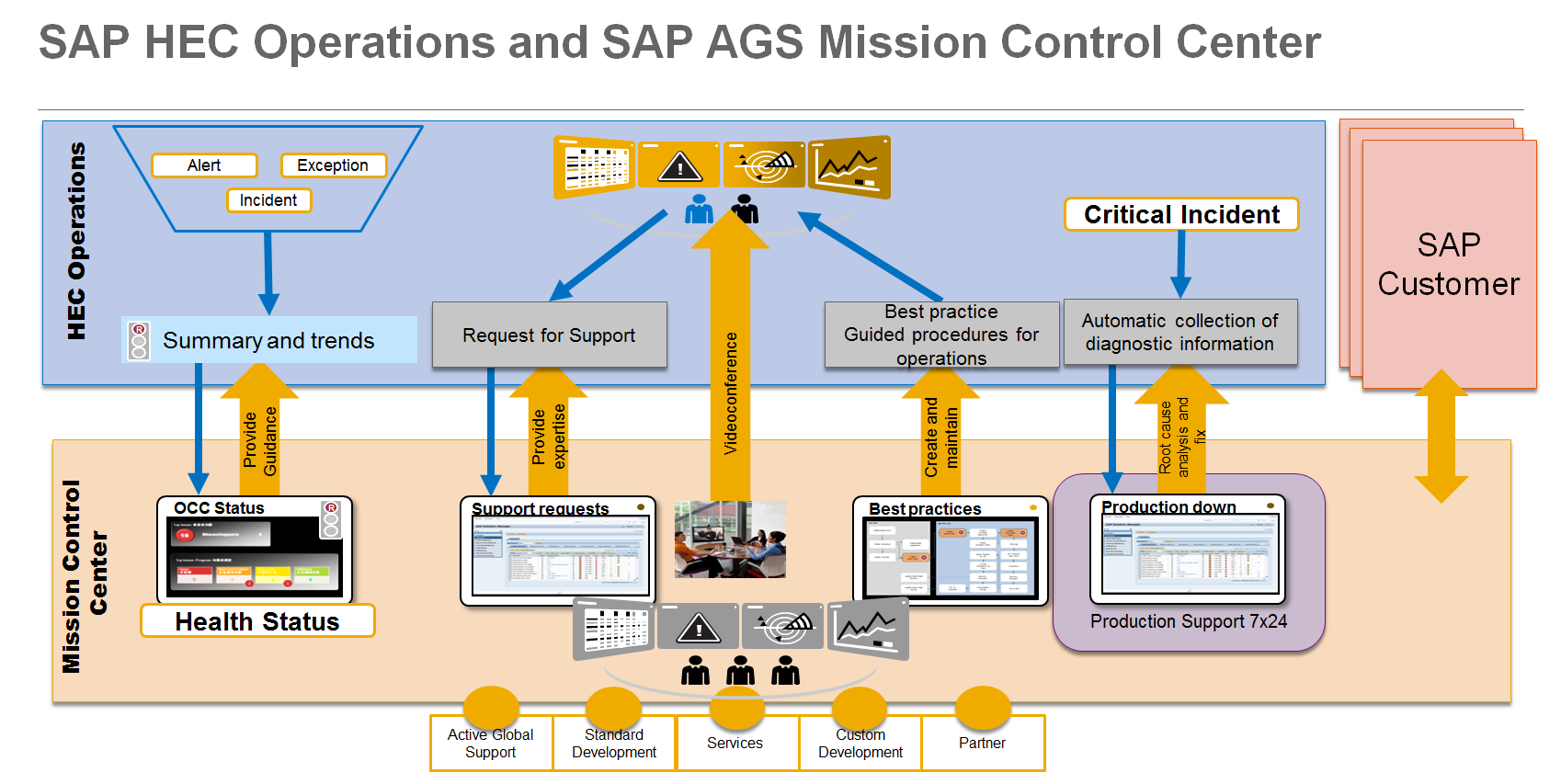 SAP_HEC_Operations_and_SAP_AGS_Mission_Control_Center.PNG