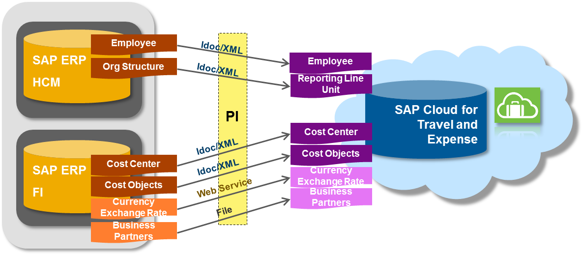 sap erp human capital management