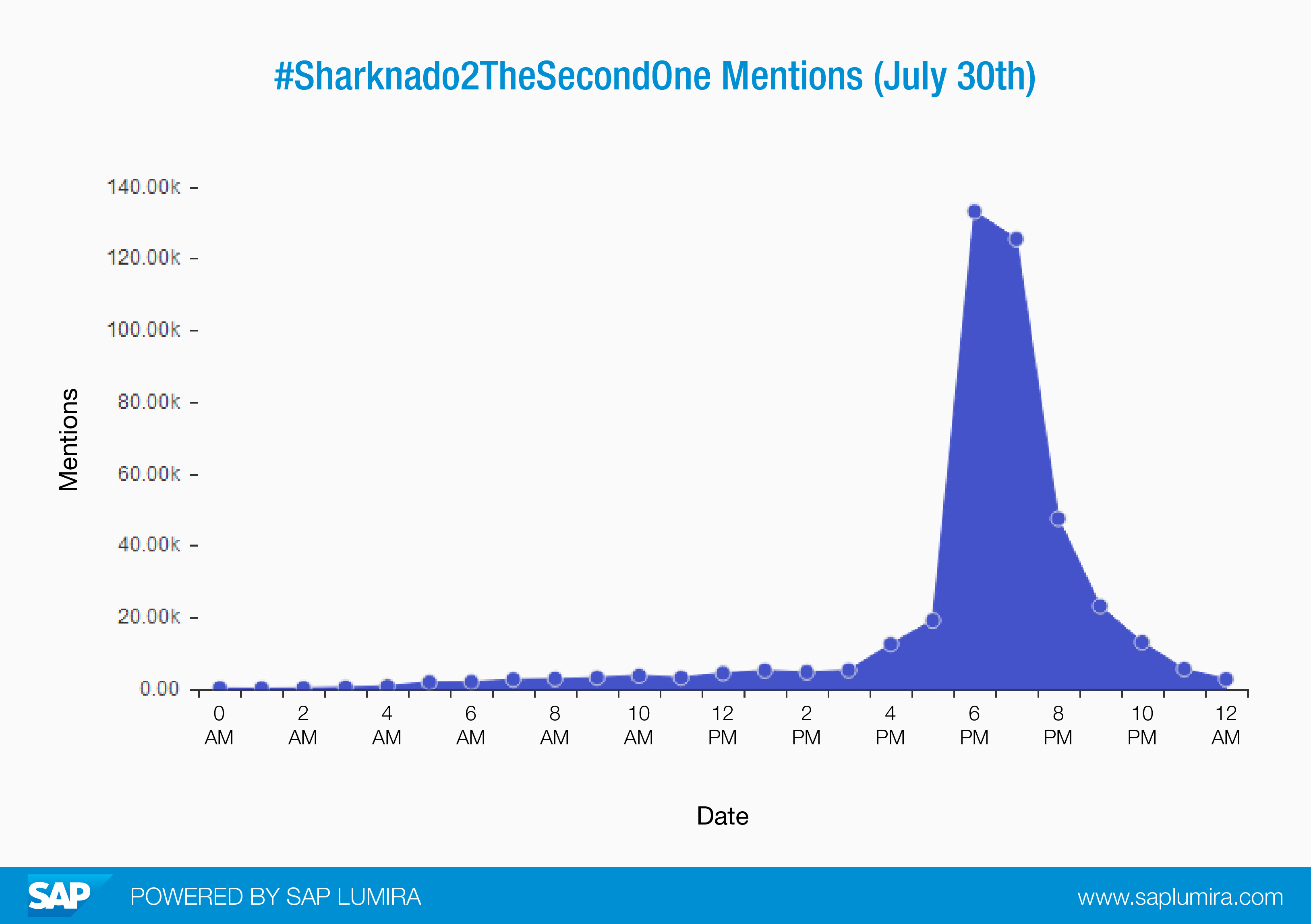 Sharknado Mentions.jpg