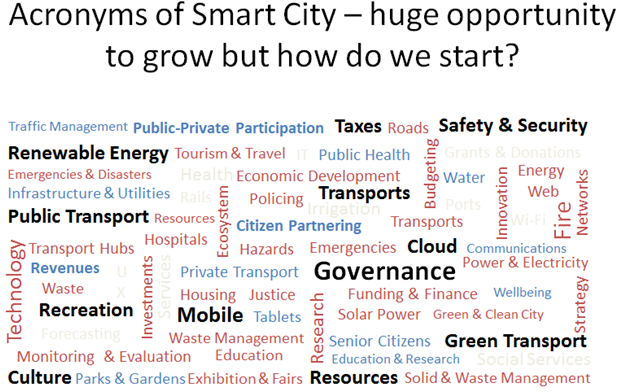 Acronyms of Smart City.PNG