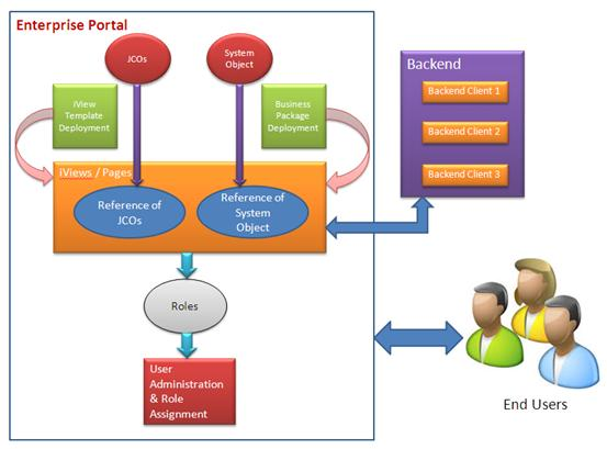 Enterprise Portal Administration And Support