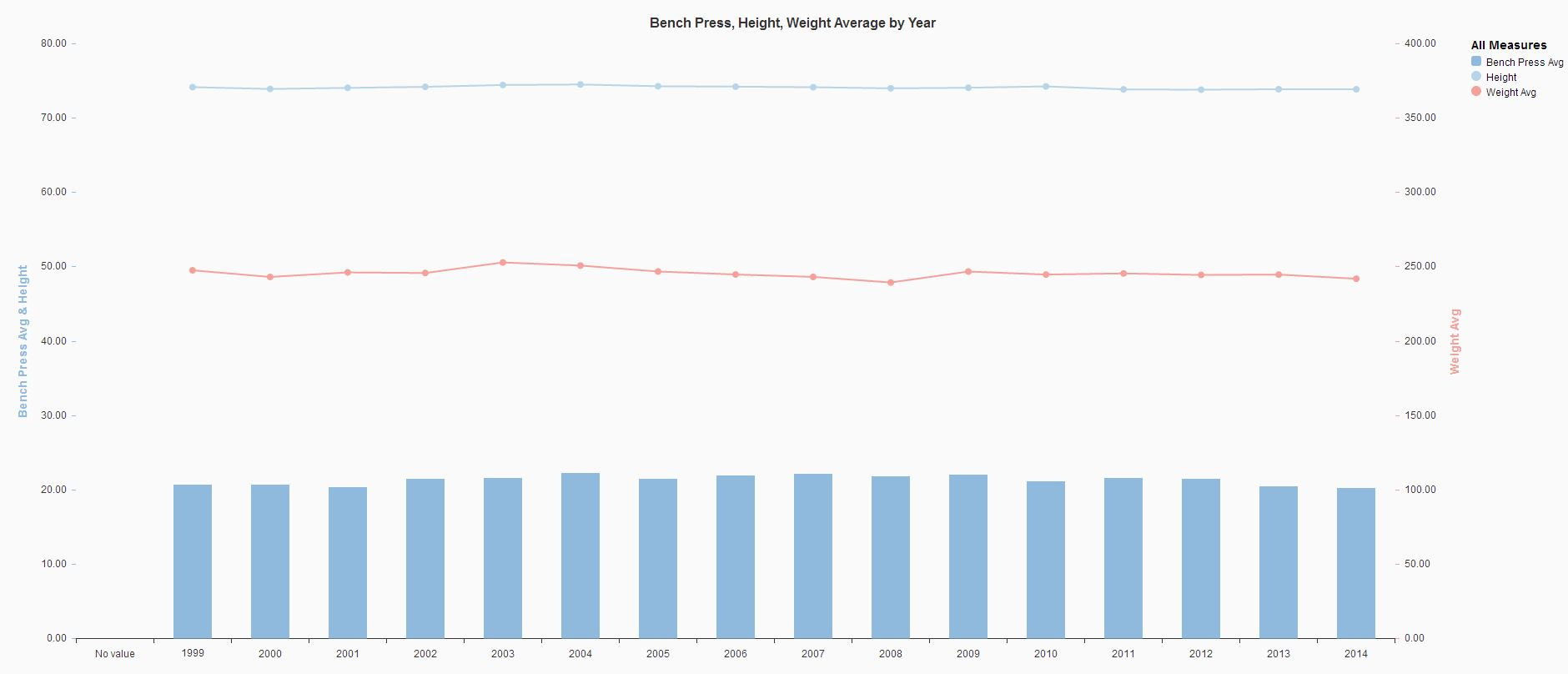 Bench Press Height Weight Average by Year.JPG