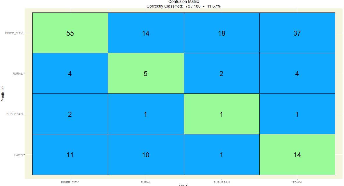 custom r component confusion matrix sap blogs