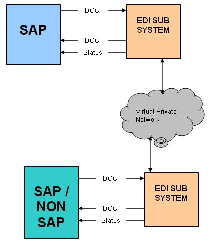 Commonly used EDI Messages in Logistics Execution | SAP Blogs