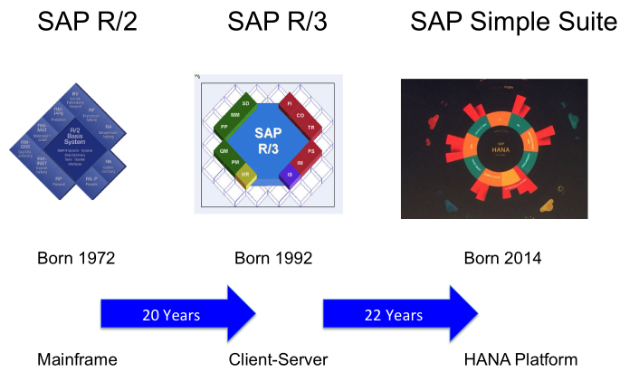 Evolution+of+SAP.png