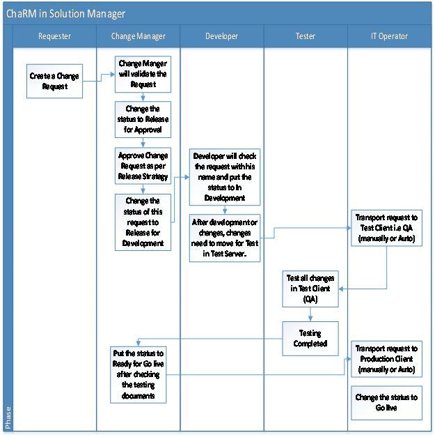 Basic Procedure For Change Management Charm Sap Blogs