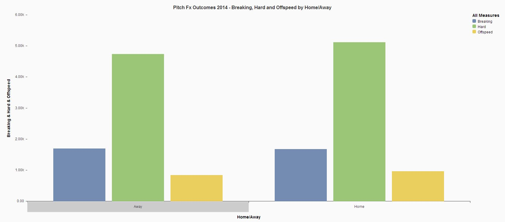 Pitch FX Outcomes 2014 Breaking Hard Offspeed by Home Away.JPG