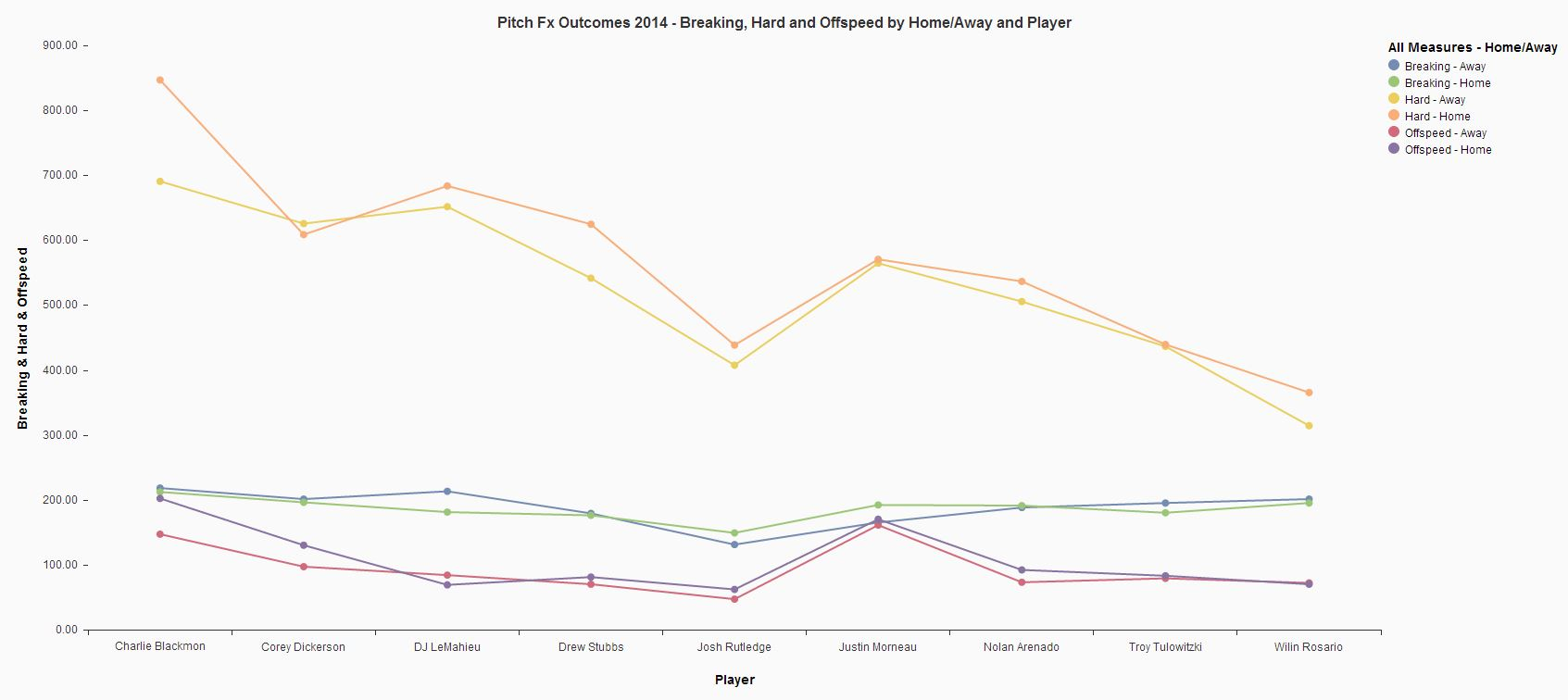 Pitch FX Outcomes 2014 Breaking Hard Offspeed by Home Away and Player.JPG