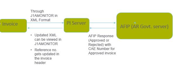 SAP SD SUPORTE: Argentina E-Invoicing Web Service – SAP Package RG