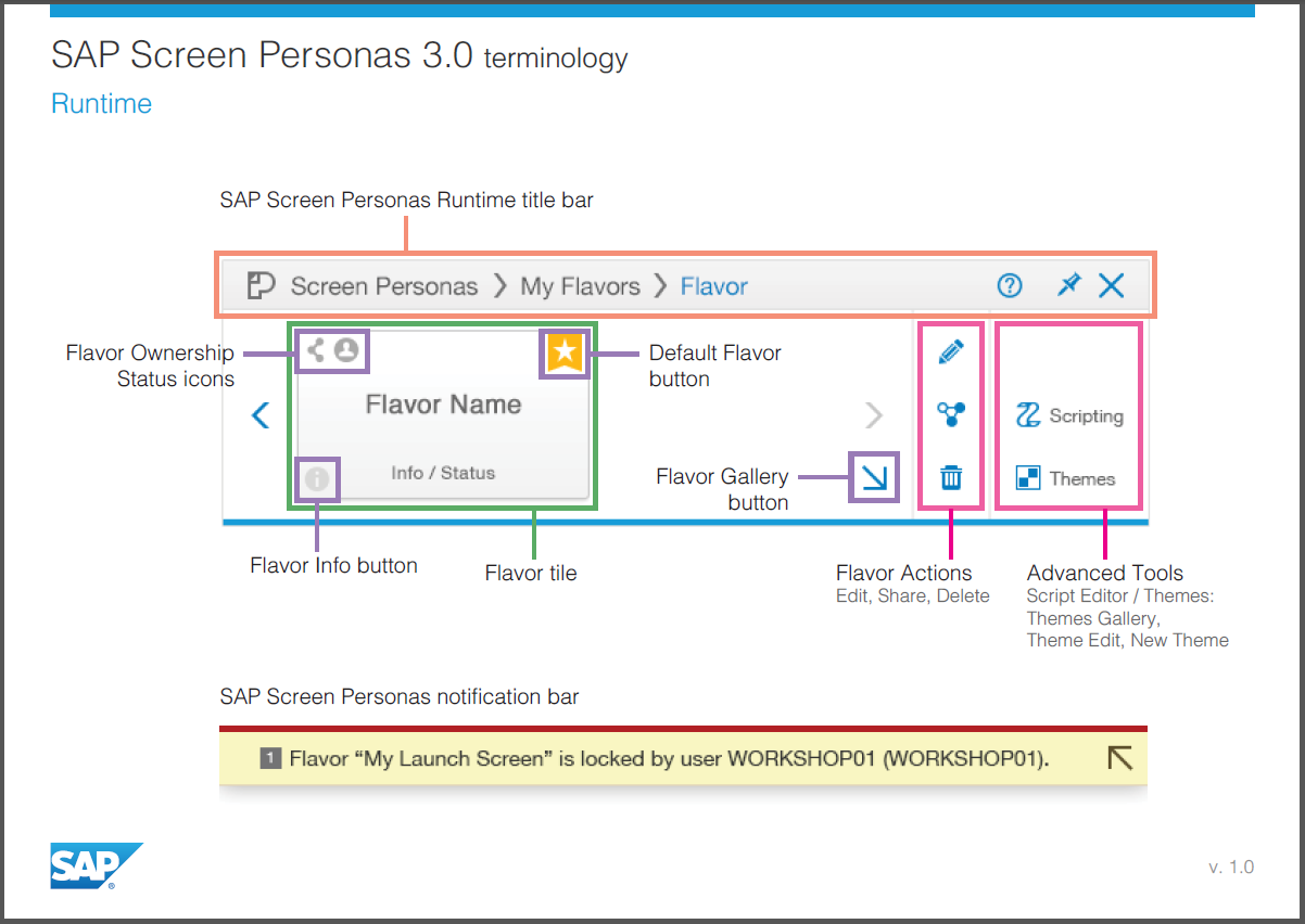 /wp-content/uploads/2014/09/sap_screen_personas_3_0_terminology1_532175.png