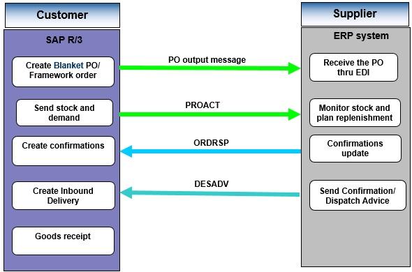 Vendor Managed Consignment process | SAP Blogs