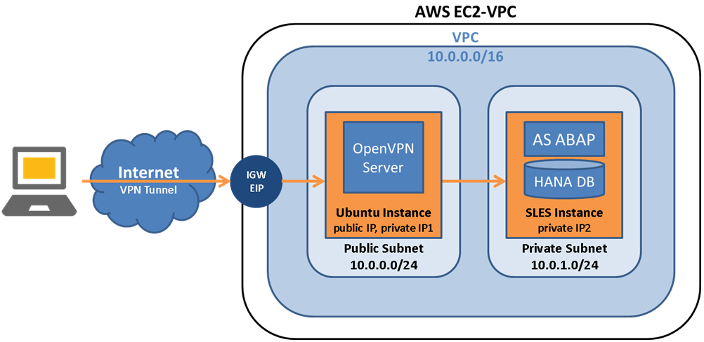 Creating a VPC with VPN access for running virtual