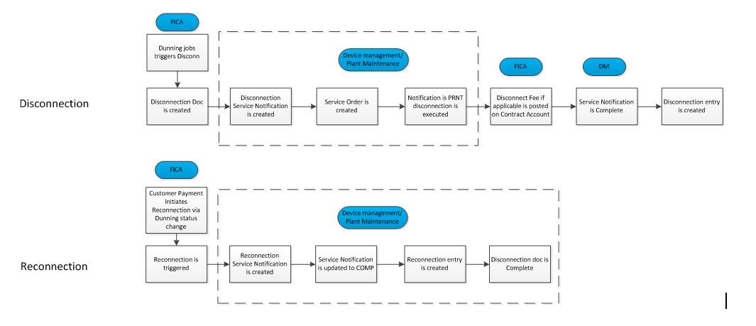 IS-U Workflow Implementation Highlights | SAP Blogs