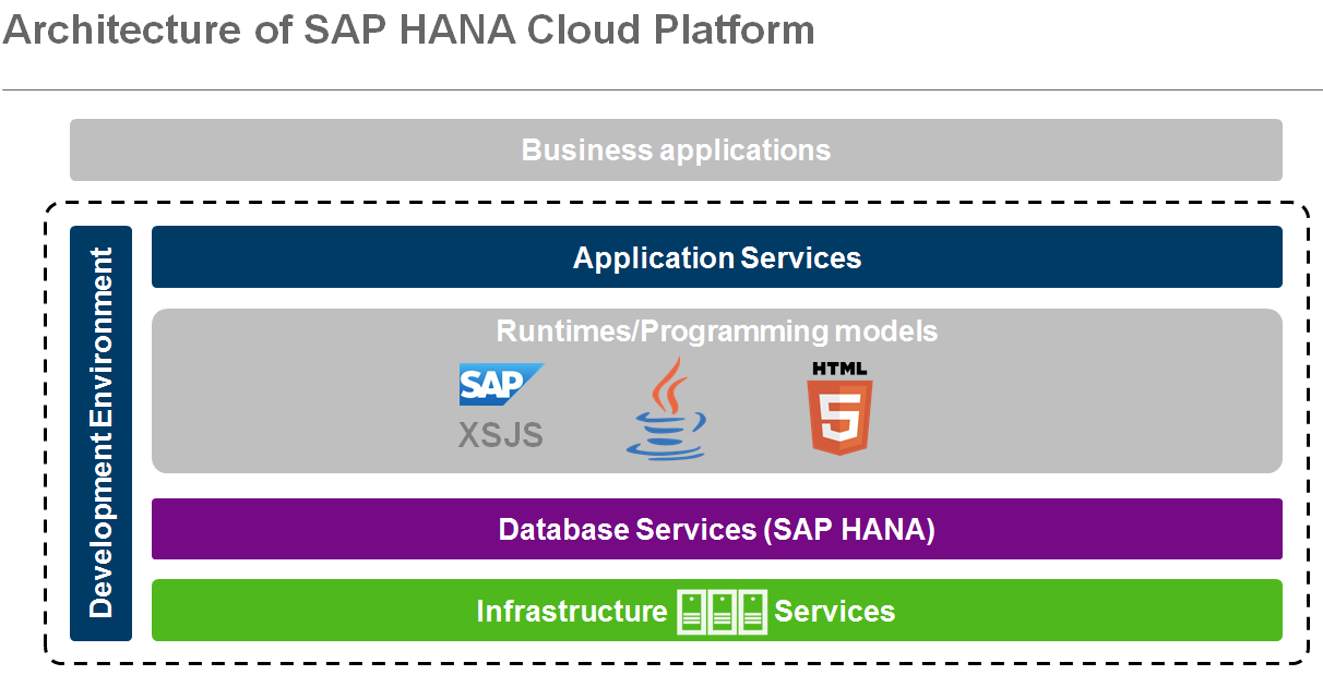 Architecture-of-SAP-HANA-Cloud-Platform.PNG