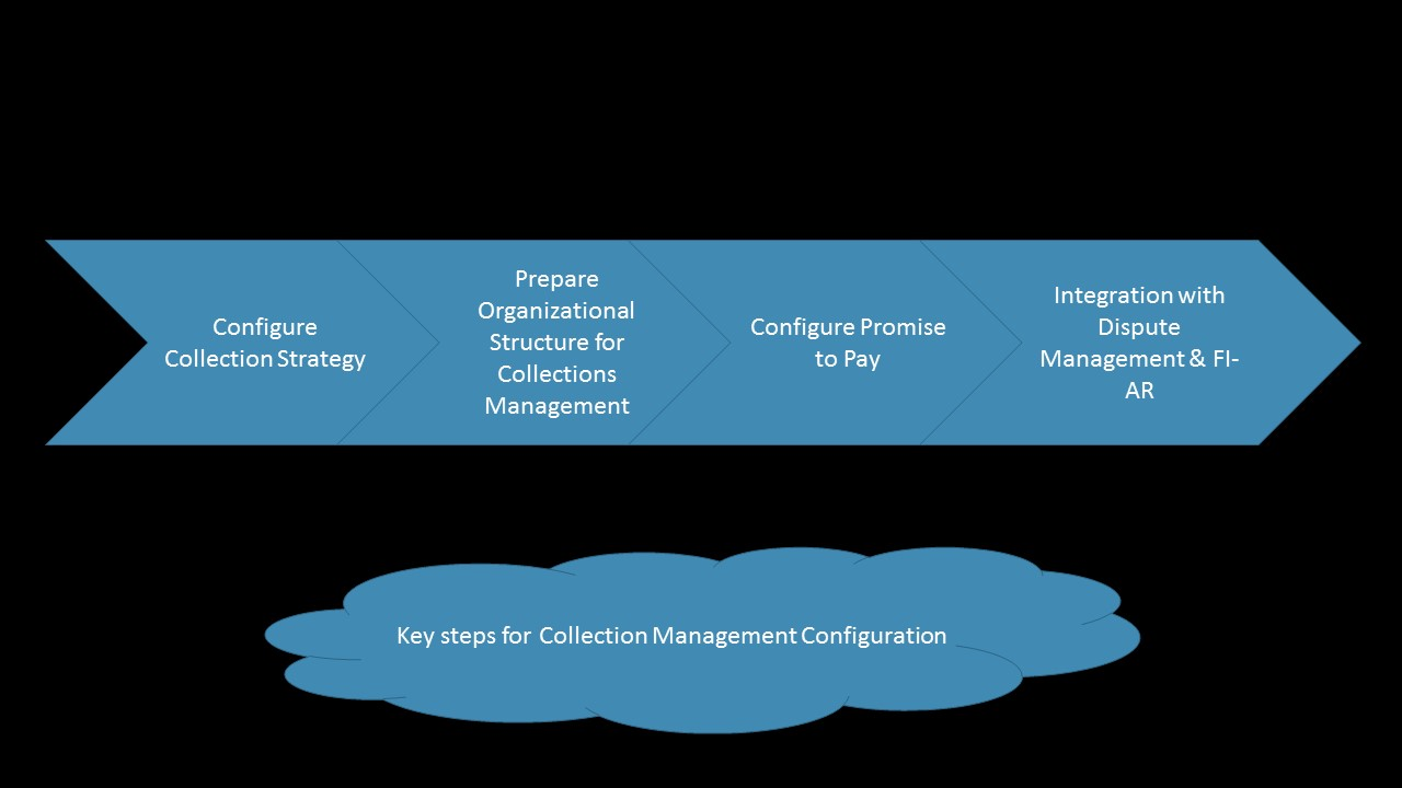 Collections Management Configuration.jpg