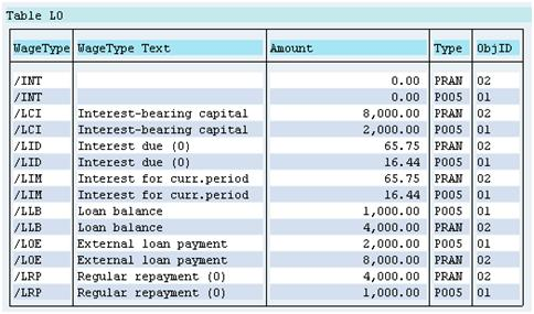 Employee Loan payments Posting to Different G/L Account's