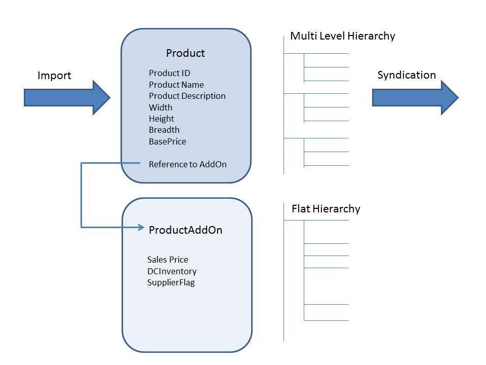 Modular Product Information using SAP MDM | SAP Blogs